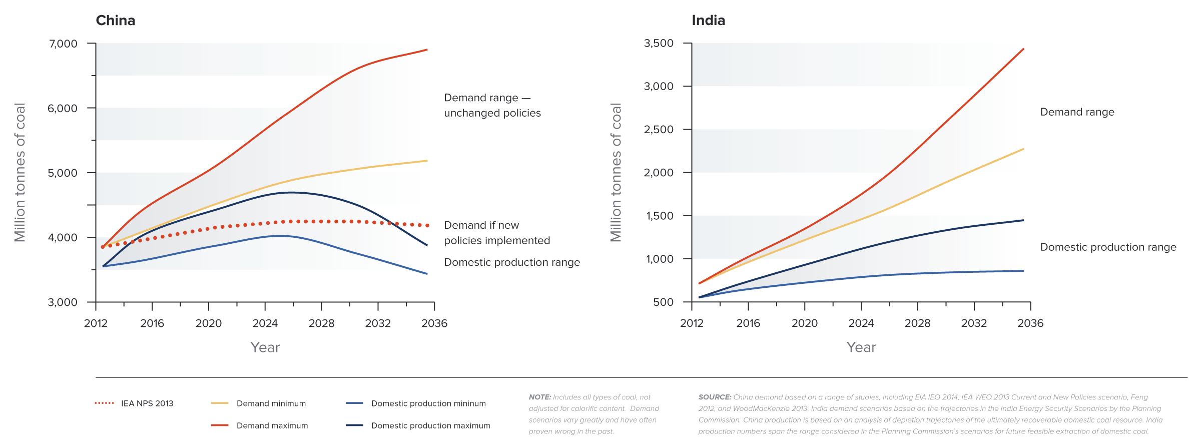 Coal Value Decreasing