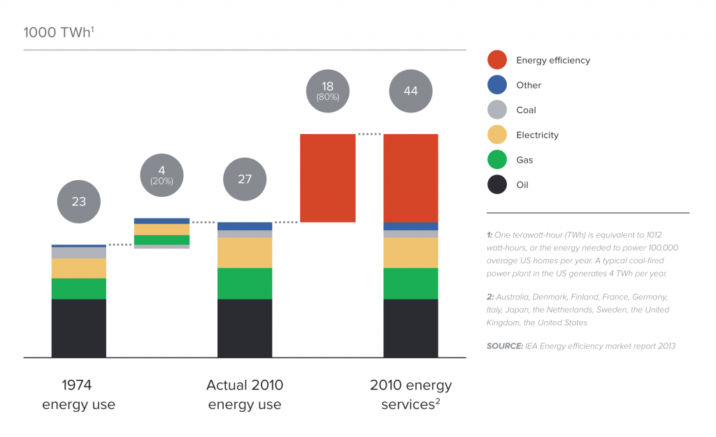 Impact of energy efficiency on energy consumption in 11 countries, 1974–2010