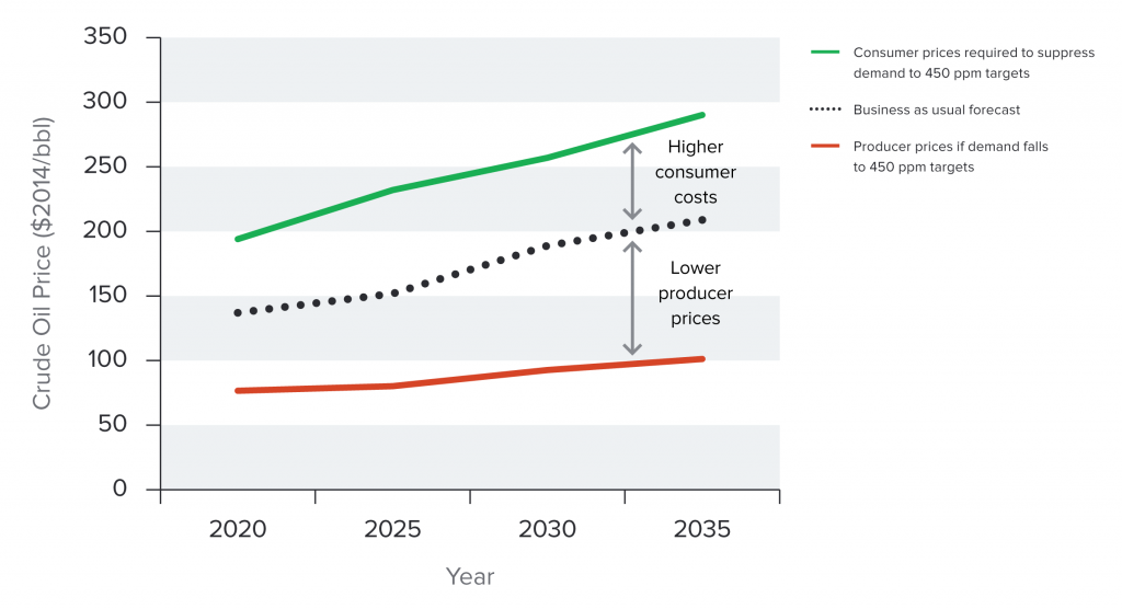 Consumer prices required to suppress demand to 450 ppm targets versus implied producer prices