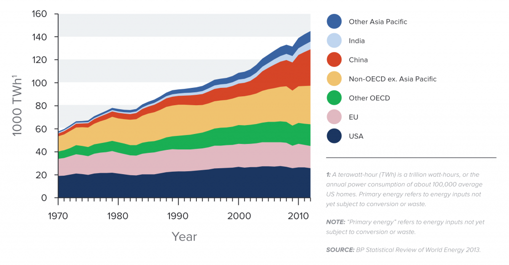 Global primary energy consumption by region 1970-2012