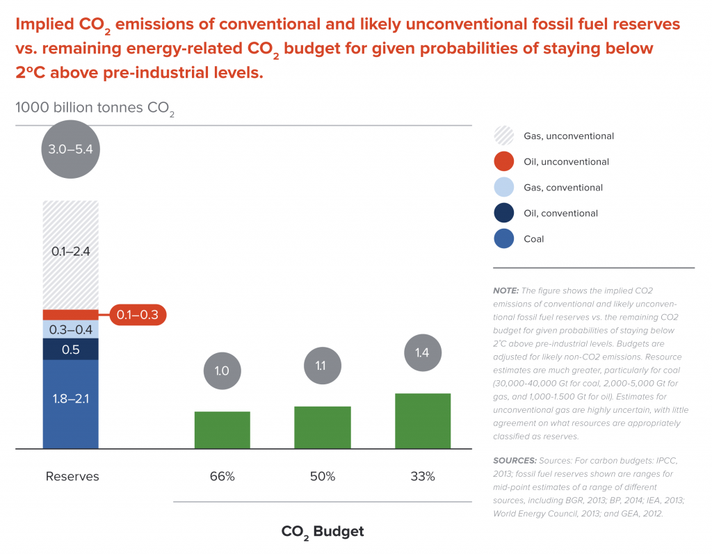 Implied CO2 emissions of fossil fuel reserves vs. remaining CO2 budgets for a 2˚C pathway