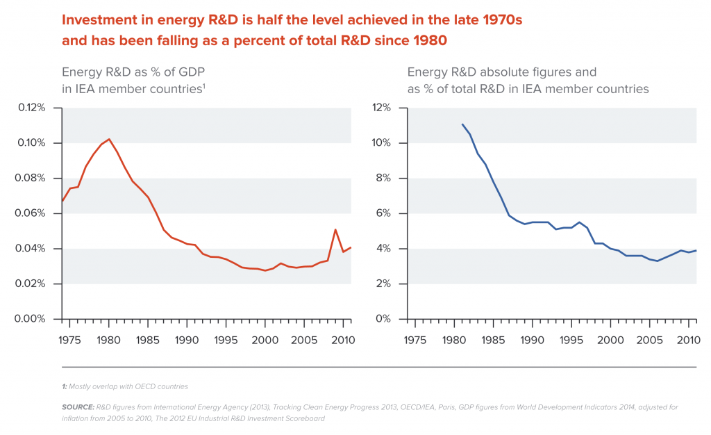 Investment in energy R&D as a percentage of GDP and total R&D