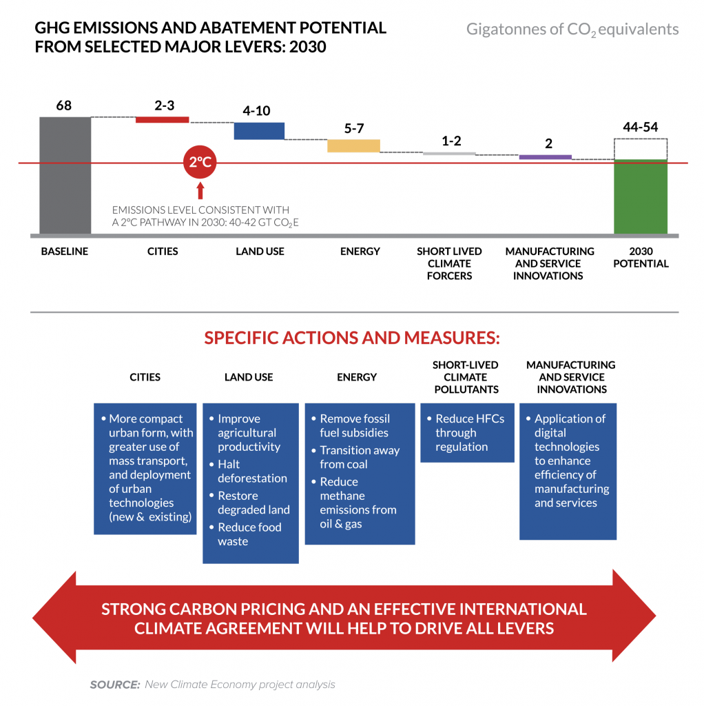 Abatement potential of measures proposed in this report up to 2030