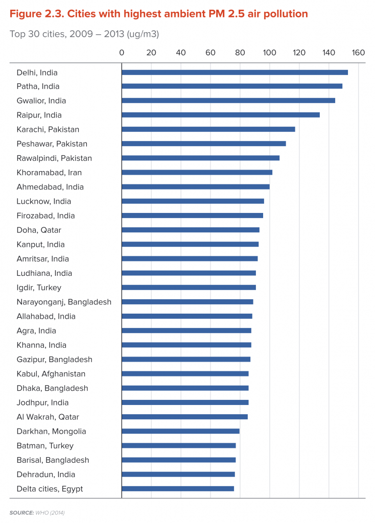 Cities with highest ambient PM 2.5 air pollution