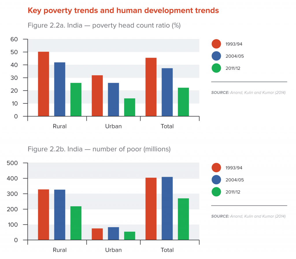 Key poverty trends and human development trends