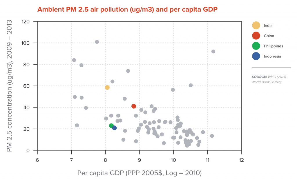 Ambient PM 2.5 air pollution (ug/m3) and per capita GDP