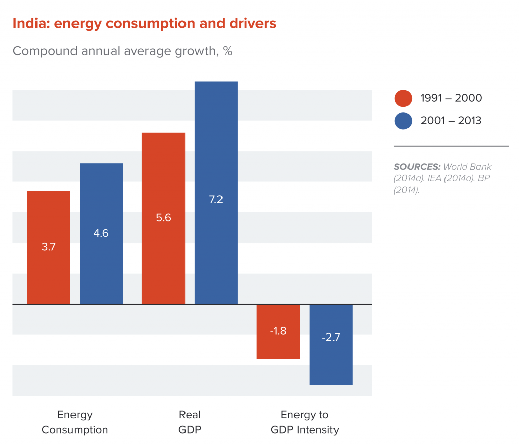 India: energy consumptionand drivers