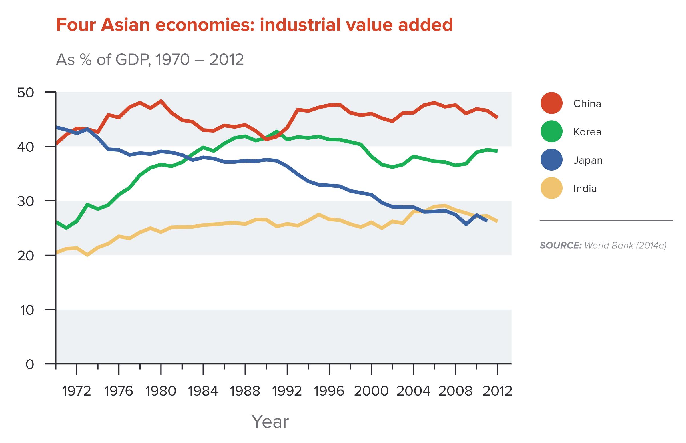 Four Asian Economies