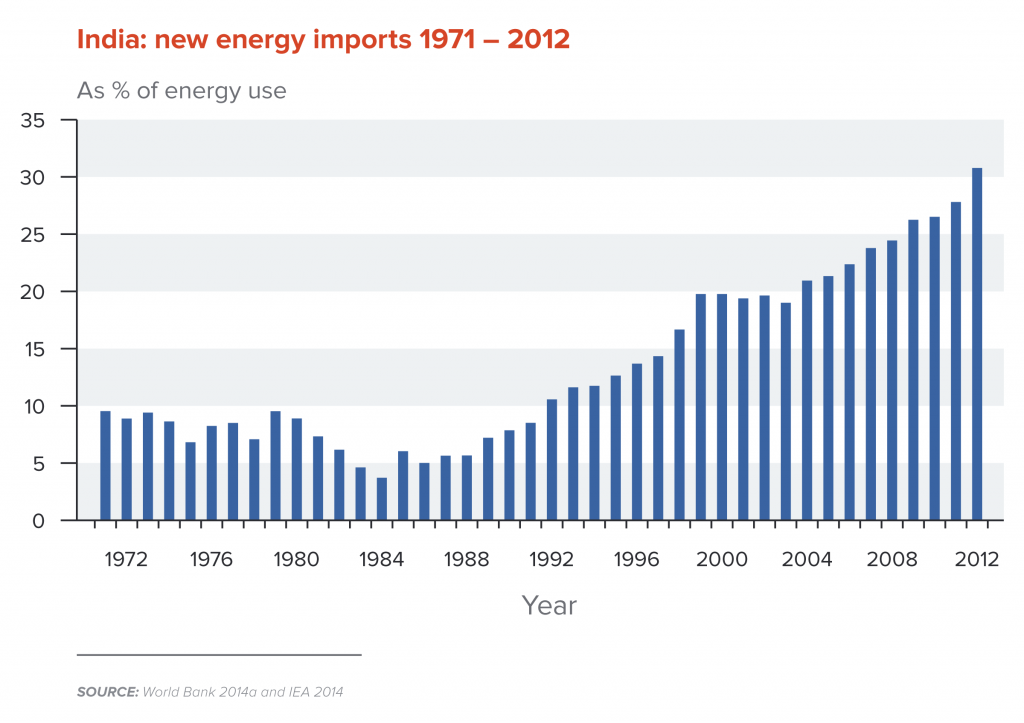 India new energy imports 1971-2012