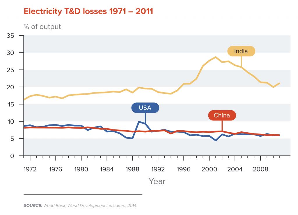 Electricity T&D losses 1971-2011