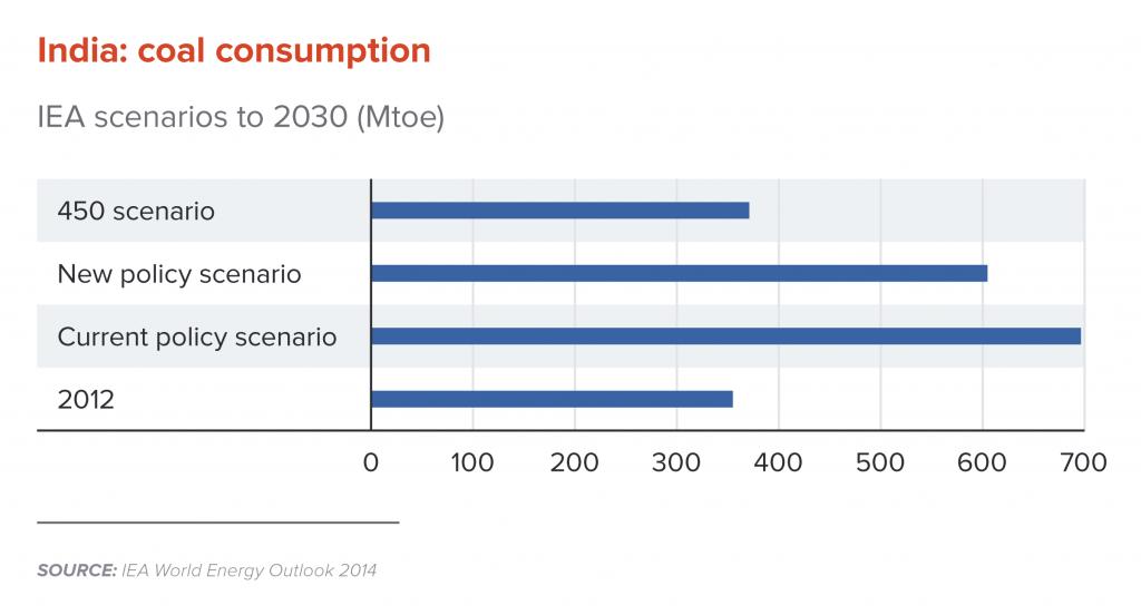 India: Coal consumption