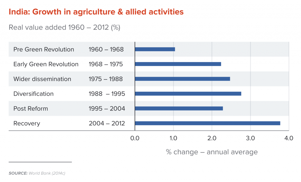 India: Growth in agriculture and allied activities