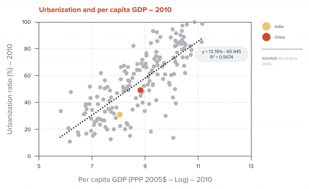 Urbanization and per capita GDP-2010