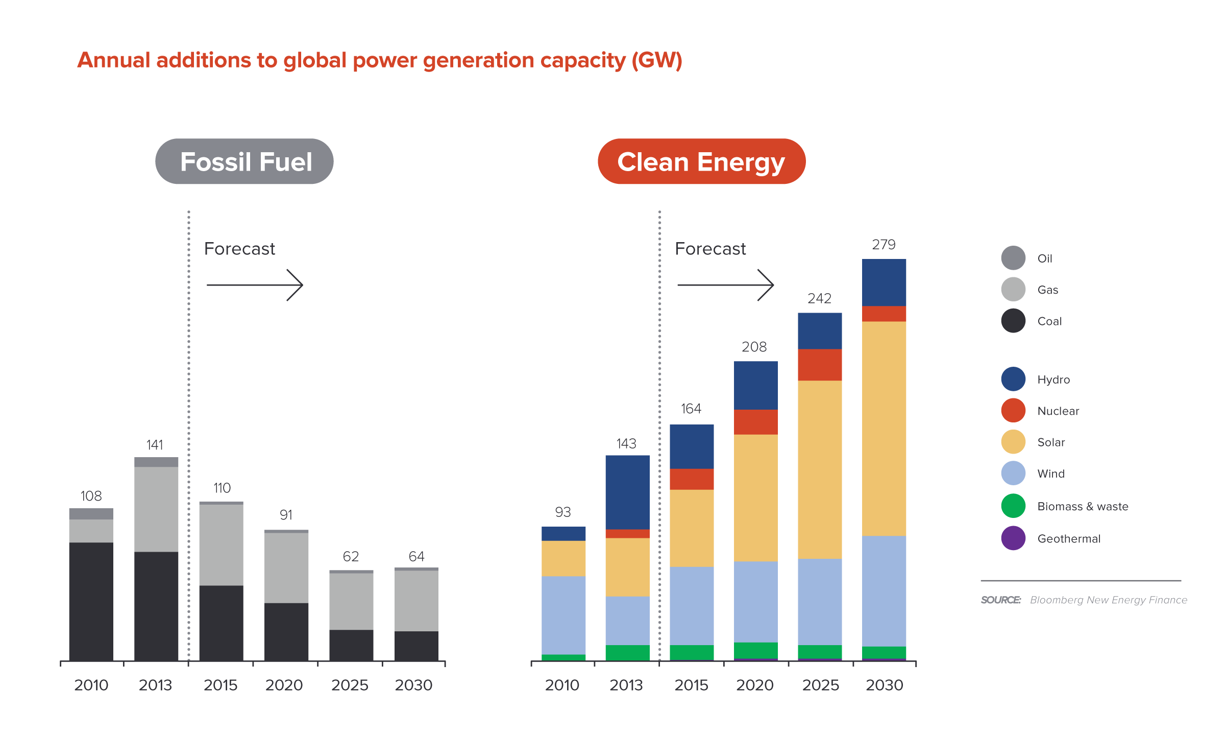 Figure-1---power-generation-capacity-additions