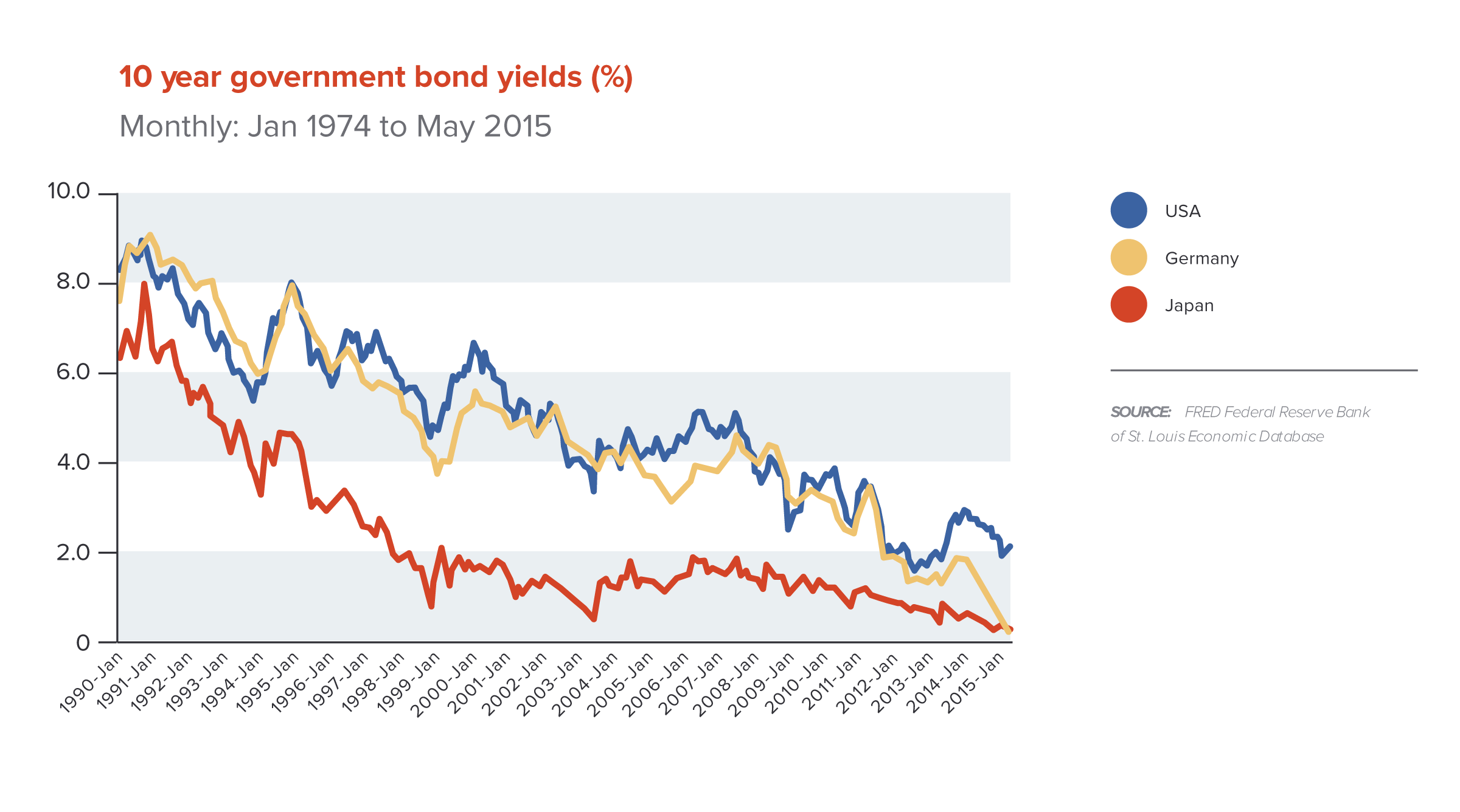 Figure-3---10-Year-Gov-Bond-Yields_v3