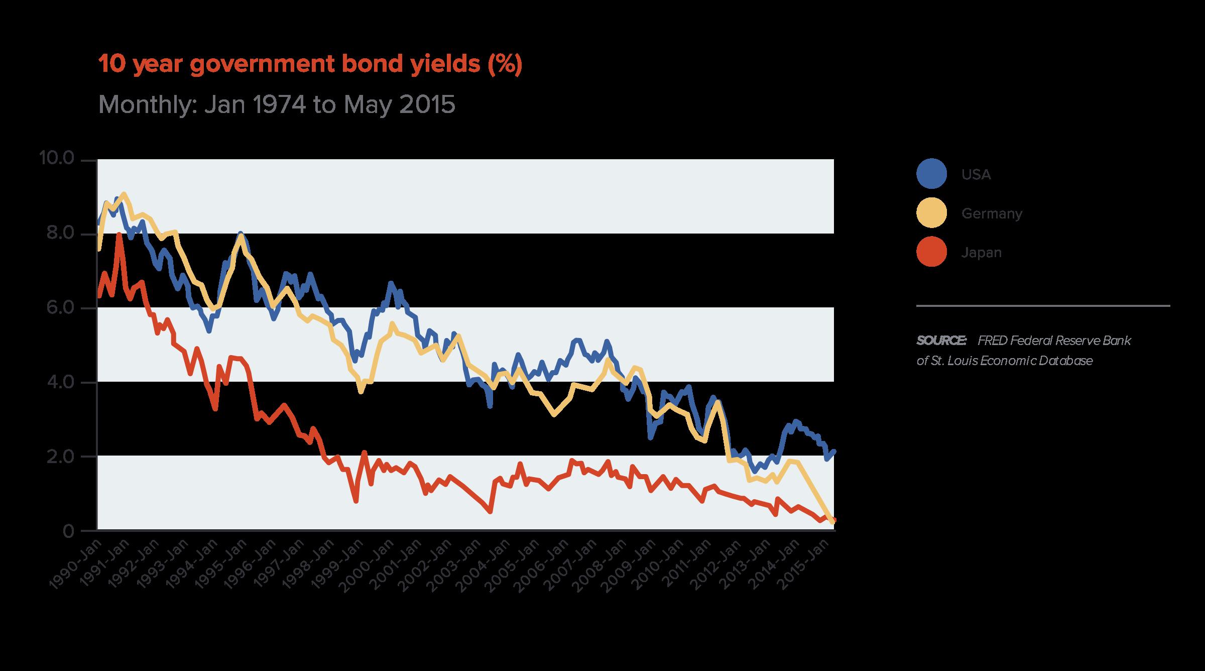 Figure-3---10-Year-Gov-Bond-Yields_v3