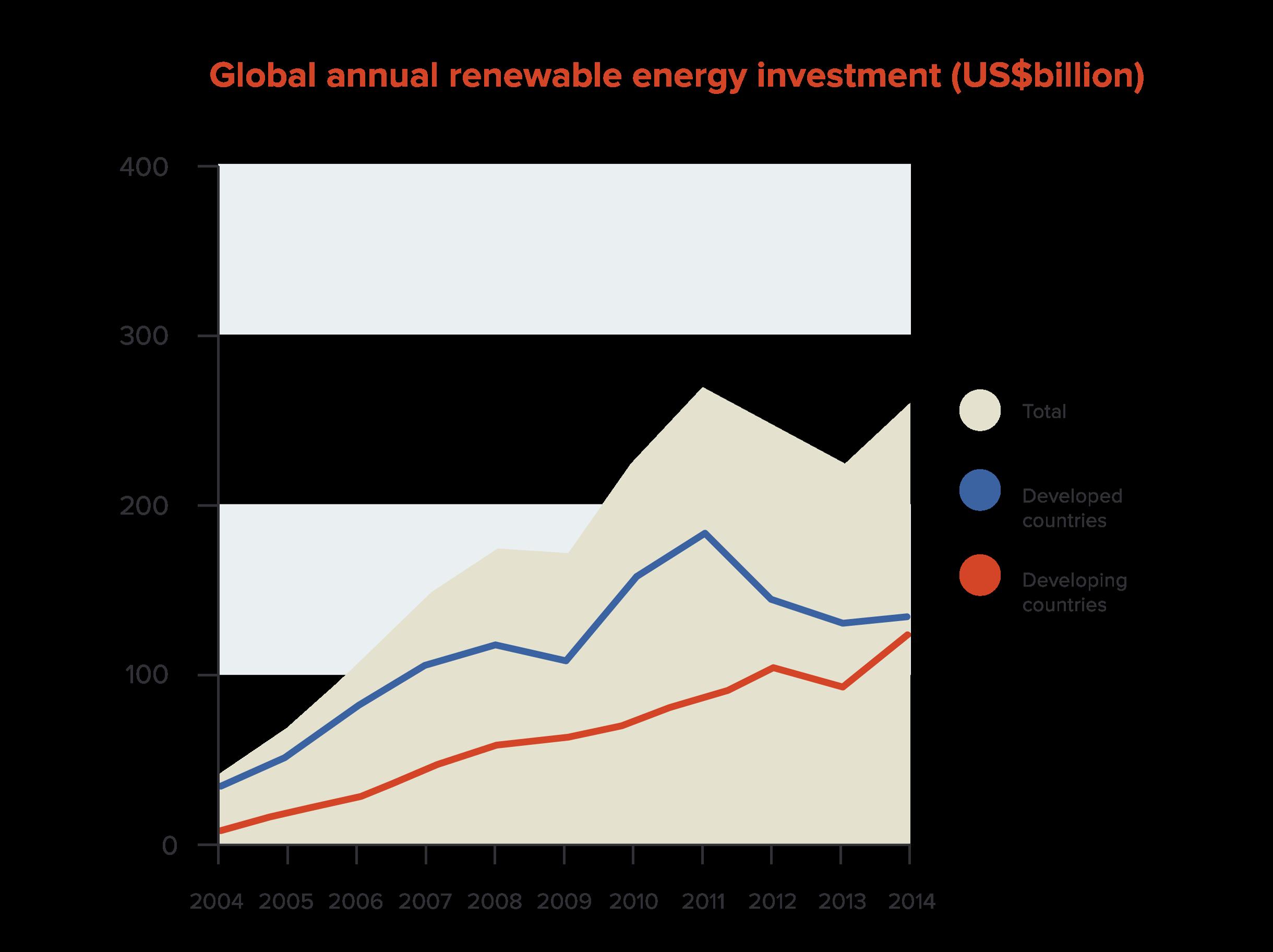 Figure-6---Glob-al-renewable-energy-investment_am_v3