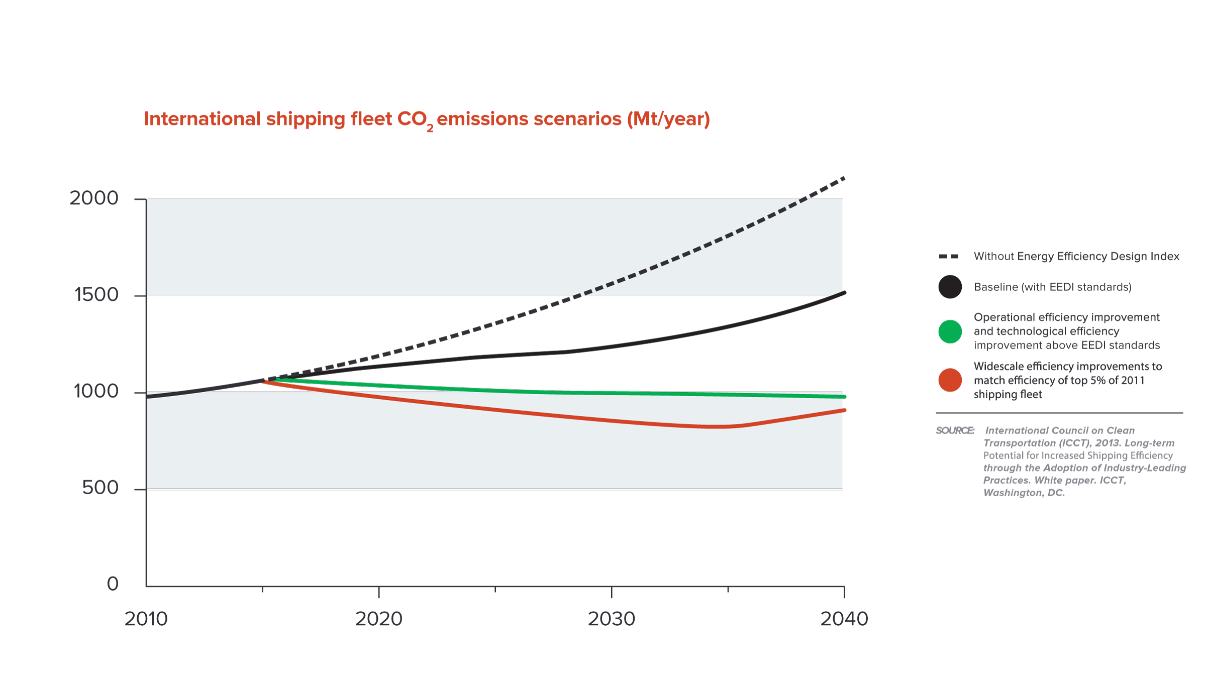 Figure-12---Shipping-fleet-CO2-emissions_v4_am