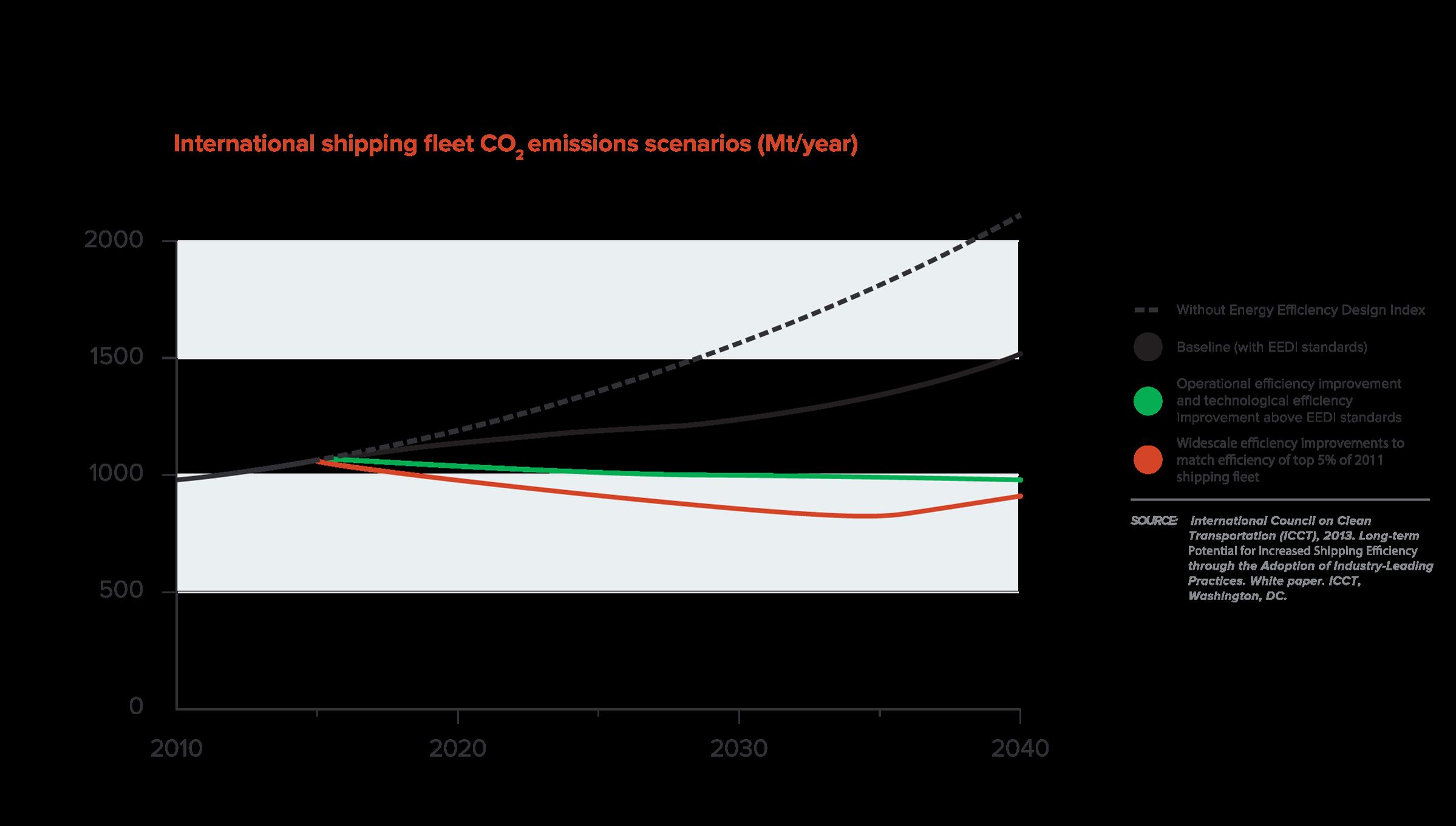 Figure-12---Shipping-fleet-CO2-emissions_v4_am