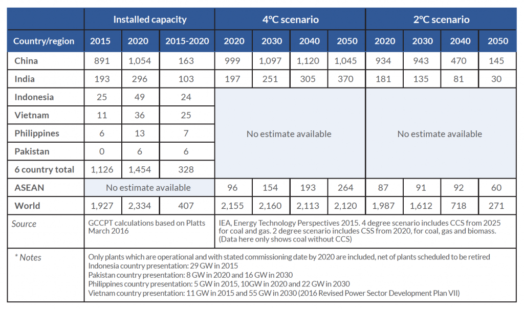 Installed capacity (GW) of coal-fired plants without carbon capture and storage in select Asian countries and its compatibility with climate stabilisation targets