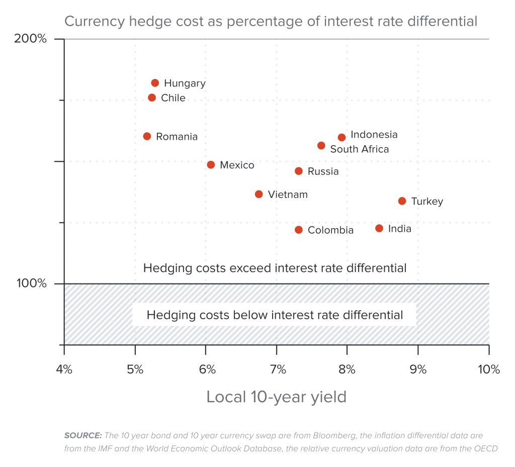 The cost of hedging more than eliminates the advantage of lower foreign interest rates