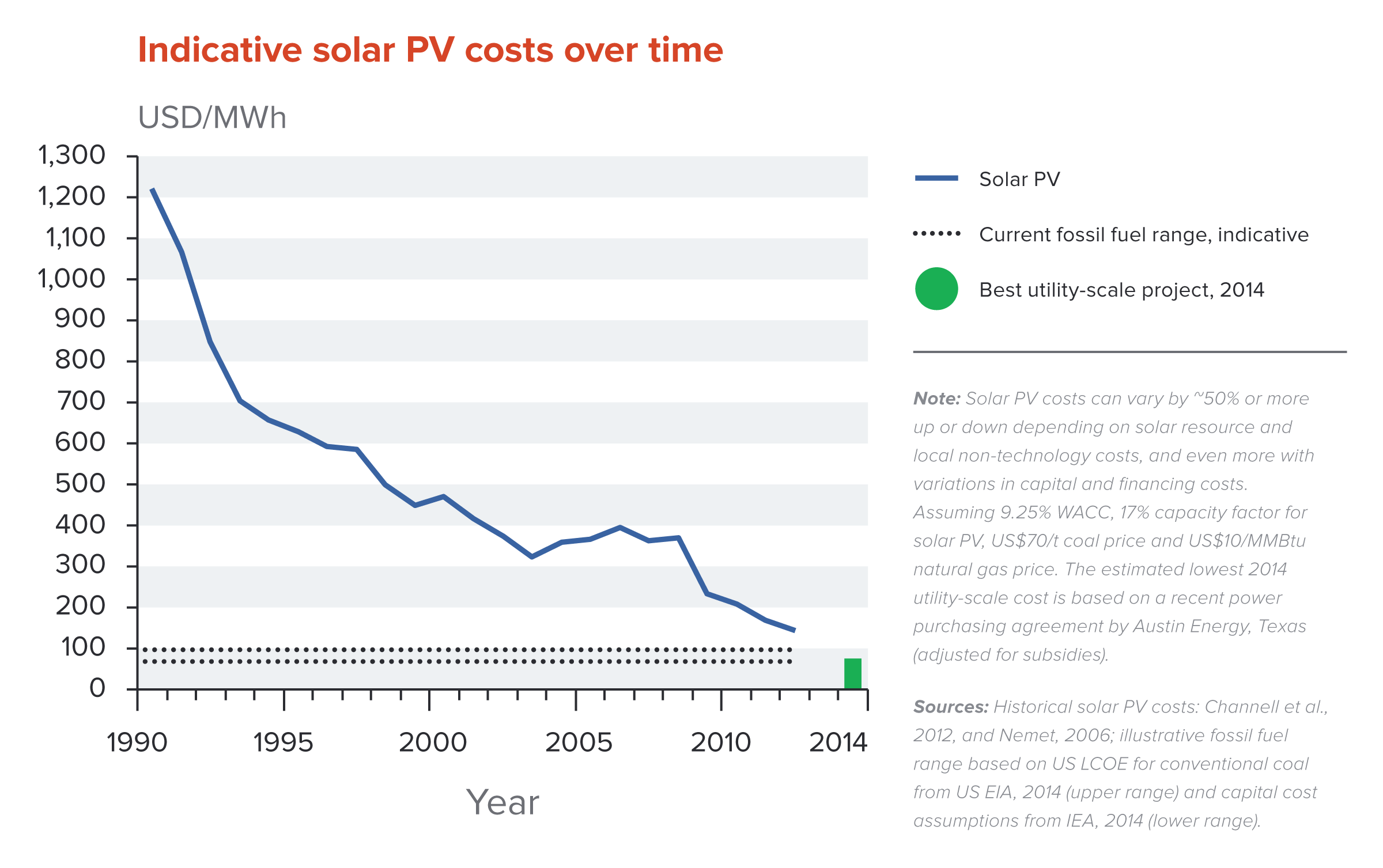 Energy Nce 2014 Natural Gas Power Plant Diagram Costs Of Solar Pv Electricity Over Time And Estimated Lowest Utility Scale Cost To Date Compared A Global Reference Level For Coal