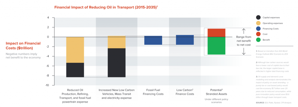 Financial Impact of Reducing Oil in Transport (2015-2035)