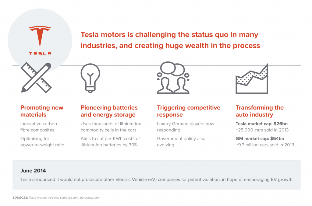Tesla's innovative business model