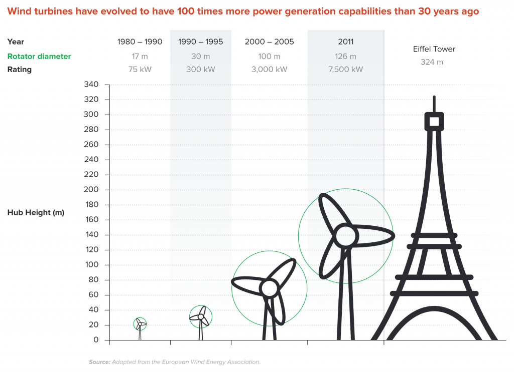 Wind turbines can generate 100 times the power of 30 years ago