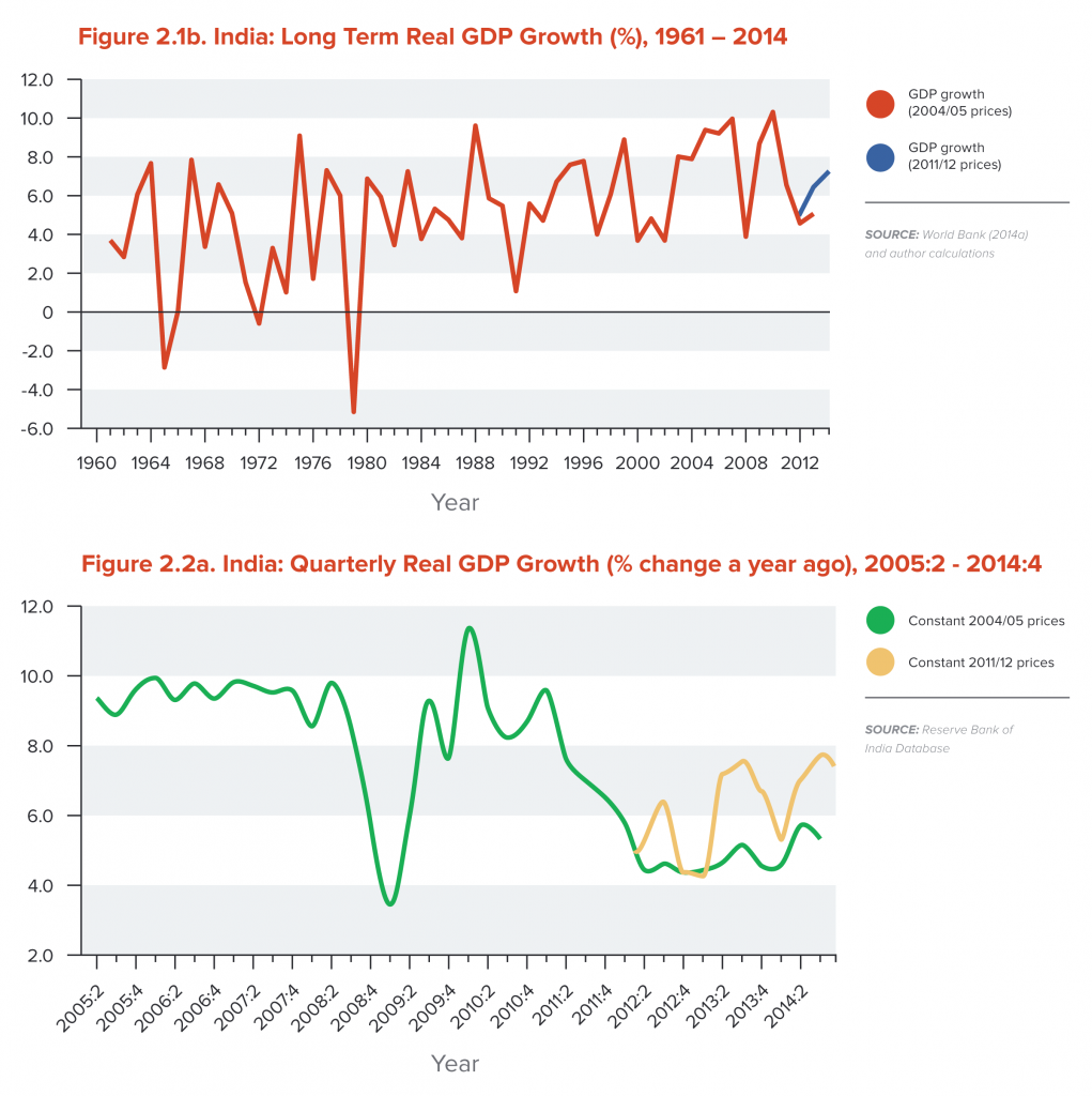 India: Long Term Real GDP Growth and Quartely Real GDP Growth
