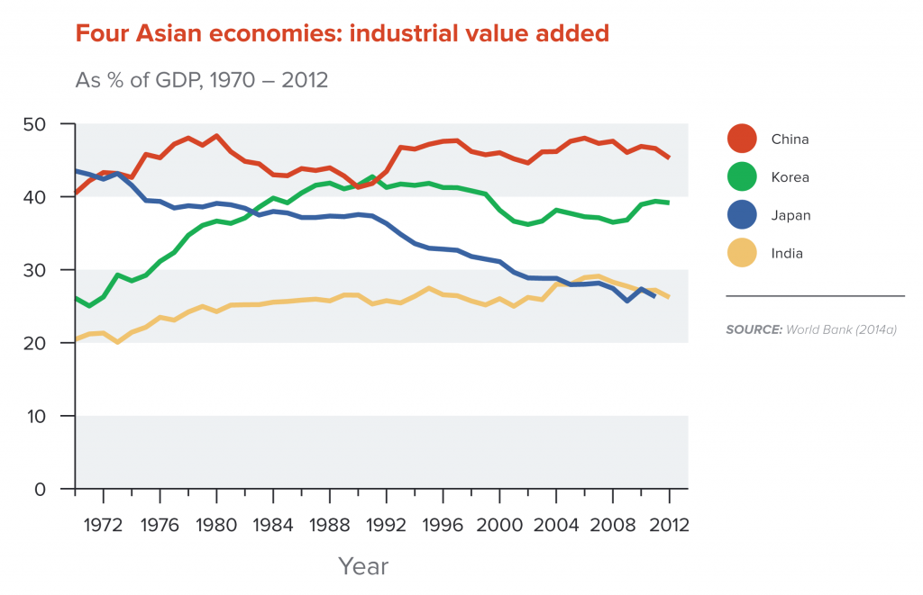 Four Asian economies: industrial value added