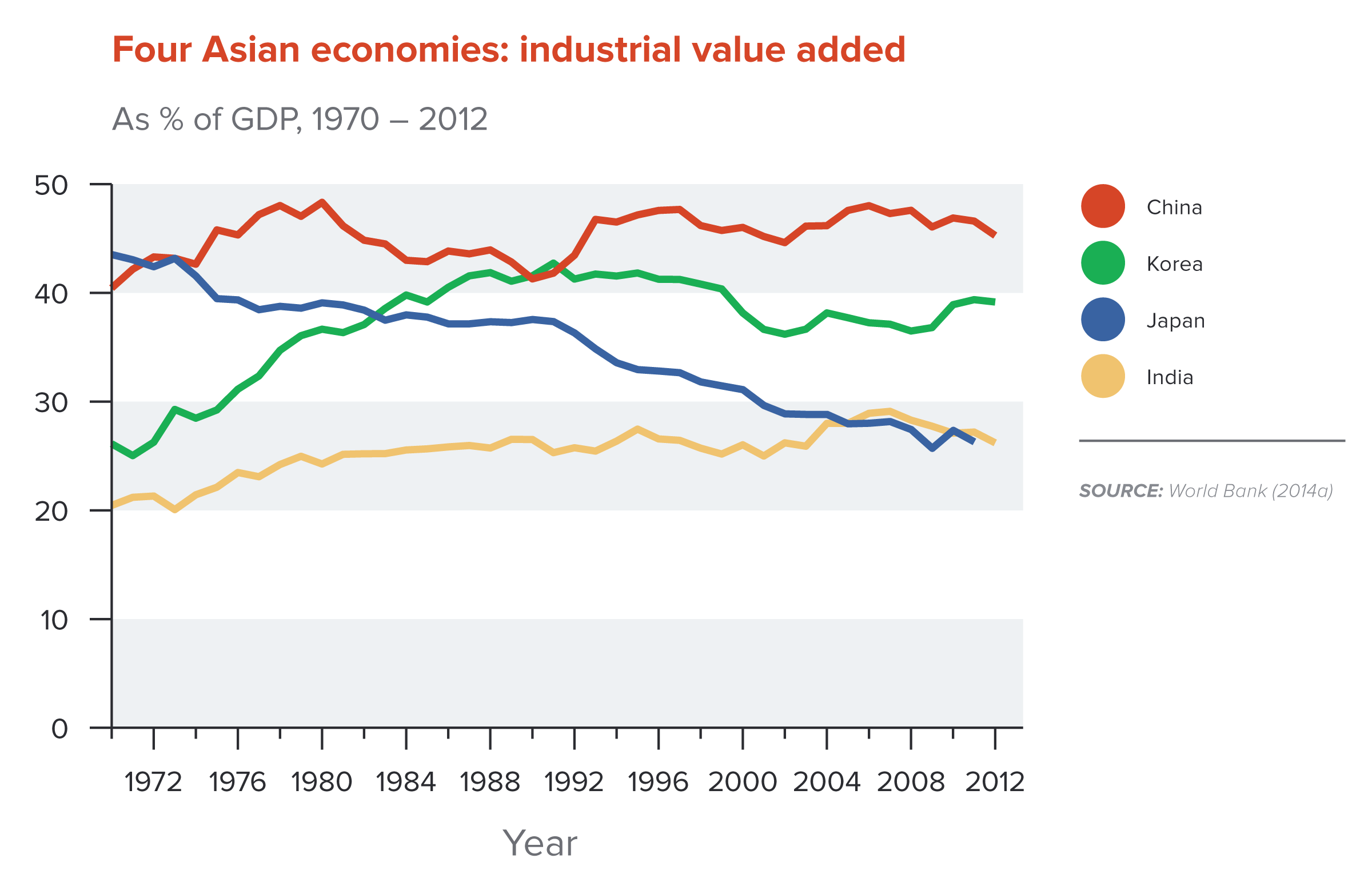 impact of industrialisation in indias economy The social and economic impact of british rule in india right from the beginning of their relationship with india, the british,  the indian economy,.