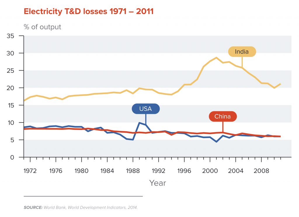 Electricity T&D losses 1971-2011