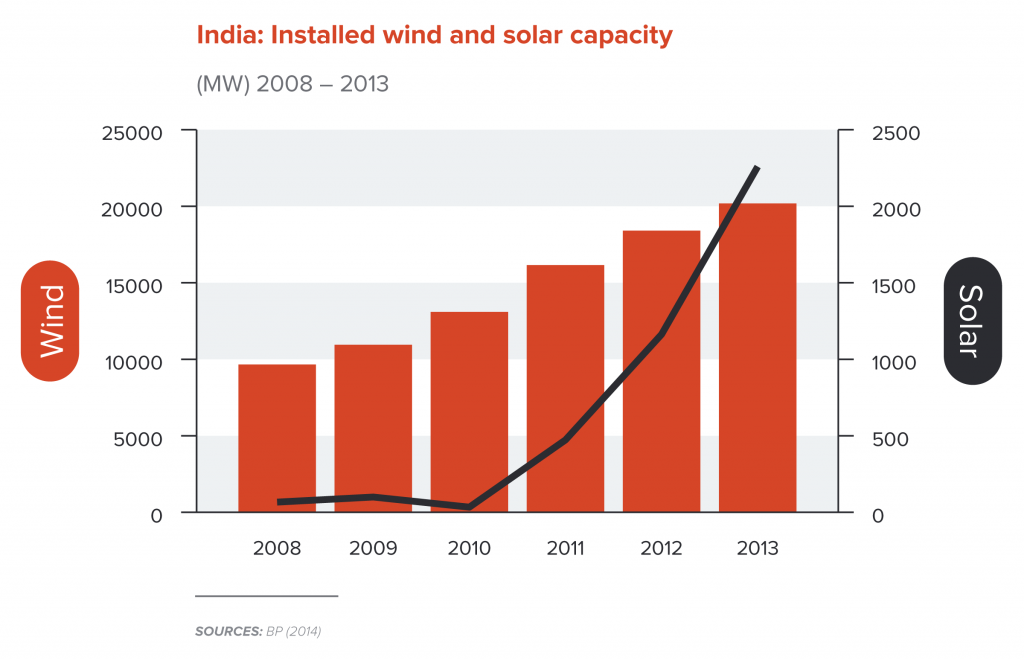 India: Installed wind and energy capacity