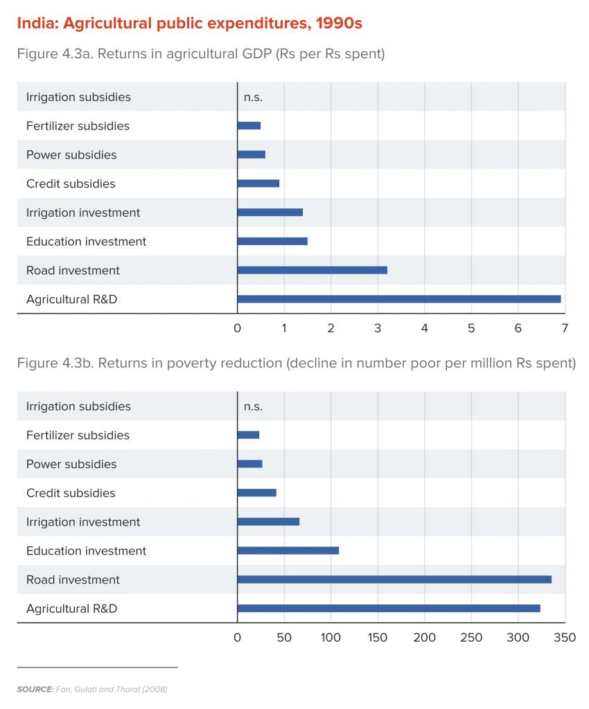 India: Agriculture public expenditures, 1990s