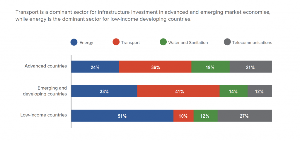Sectoral Distribution of Infrastructure Financing, 2010-2012